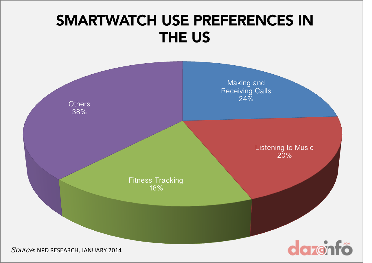 SMARTWATCH USAGE IN US 2014
