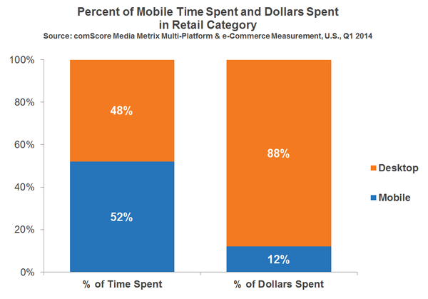 Time and Money spent in retail section
