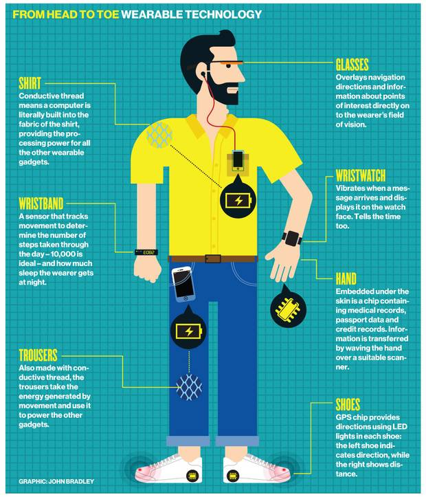 Wearable devices Technology