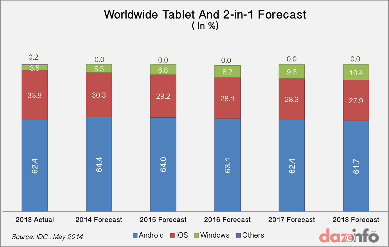 Worldwide tablet shipment forecast 2014 - 2018