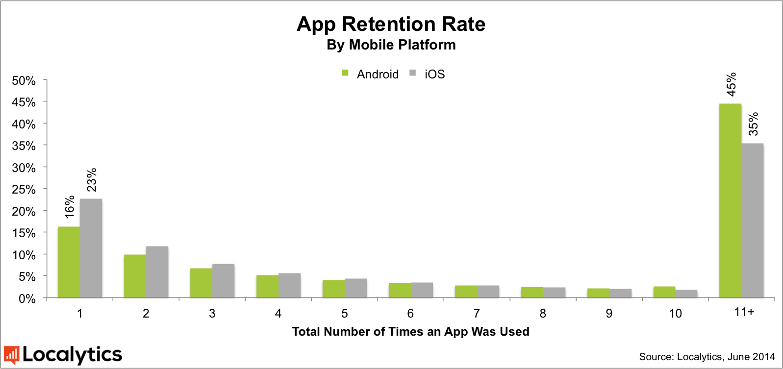Apple iOS vs Google Android app retention rate 2014