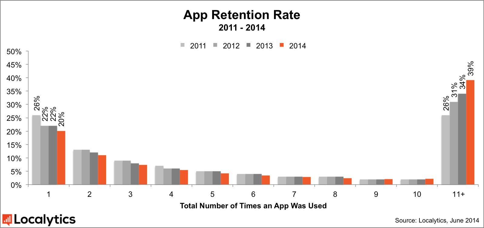 app retention rate 2014