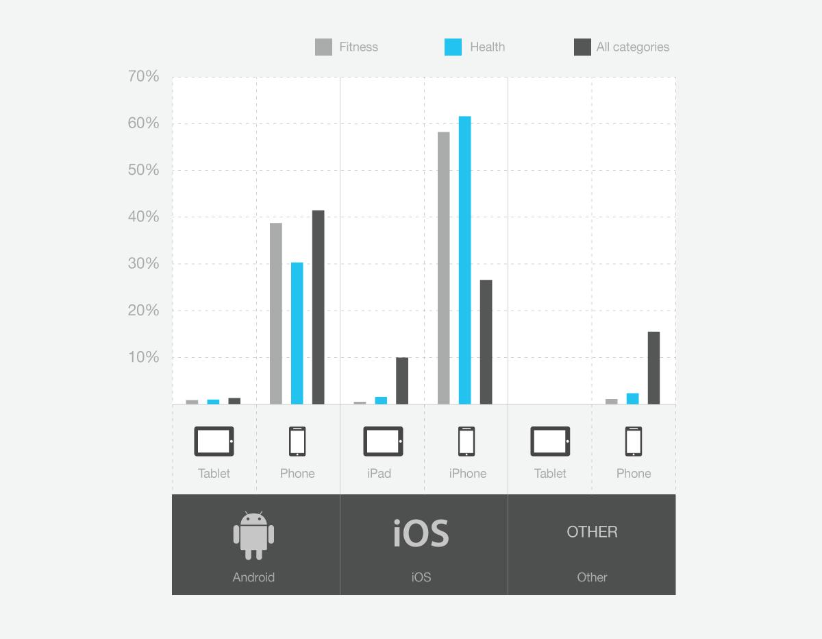 app usage on platforms