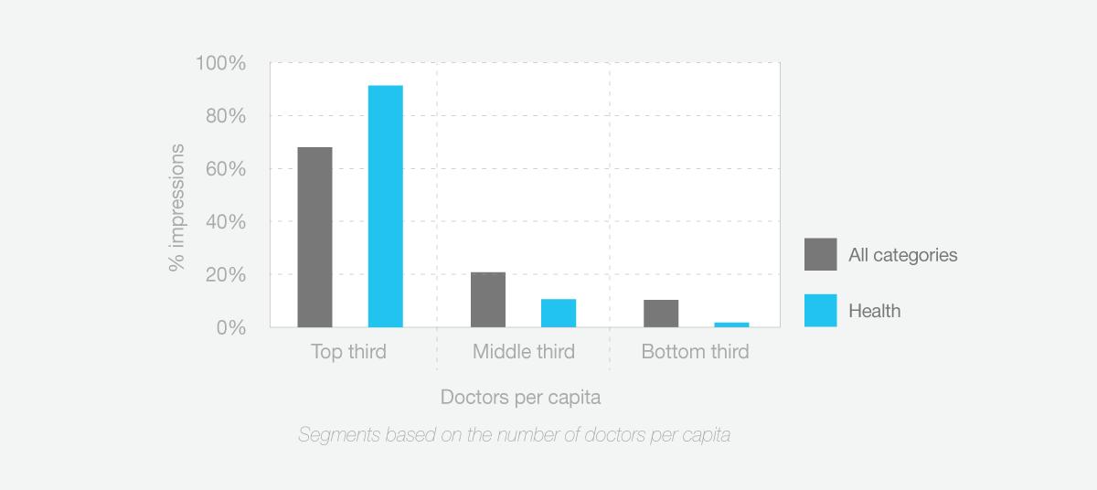 app usage segmented to doctors per capita