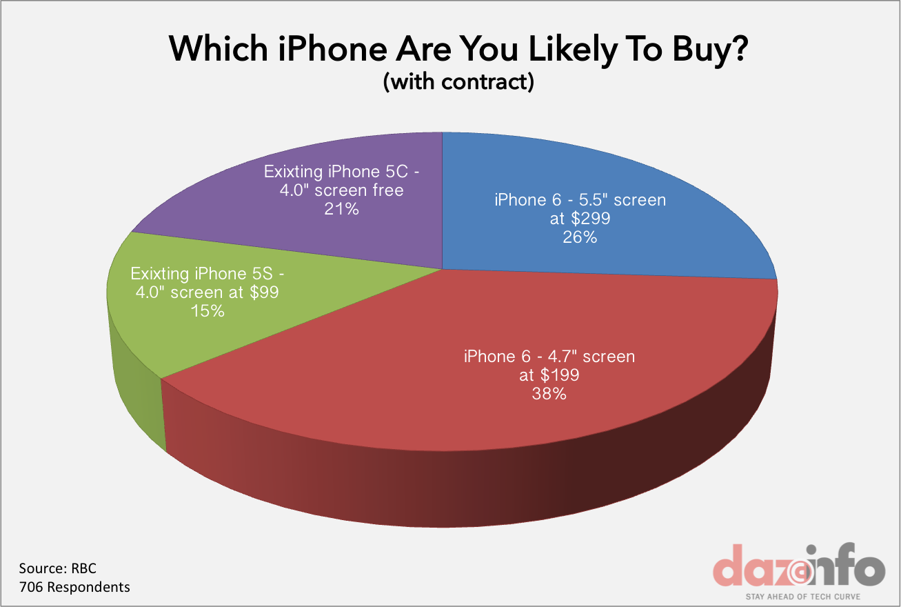 apple iphone 6 buying porpsctes