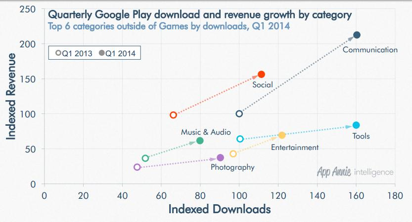 category wise google play revenue and download