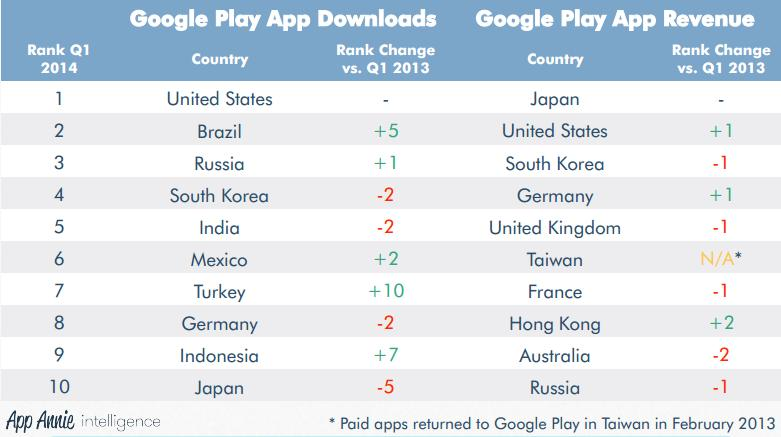 Google Revenue by Country Country Wise Google Play