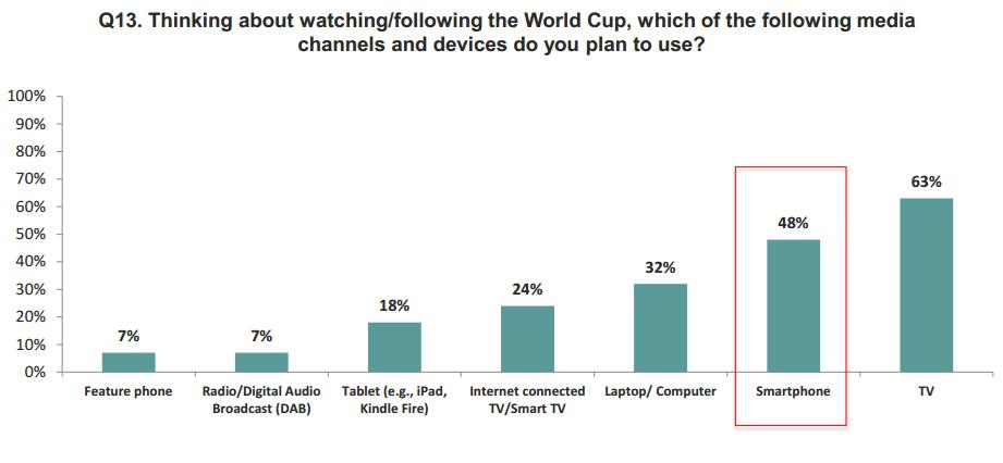 devices for watching fifa