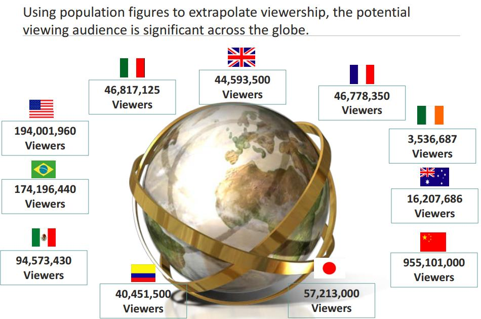 fifa viewers
