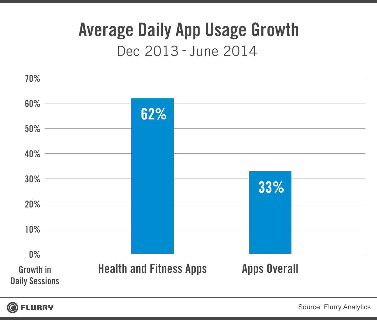 flurry avg daily app usage