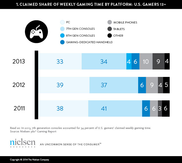 game's share in US