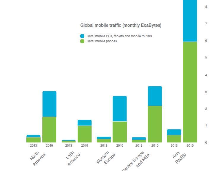 global mobile traffic data