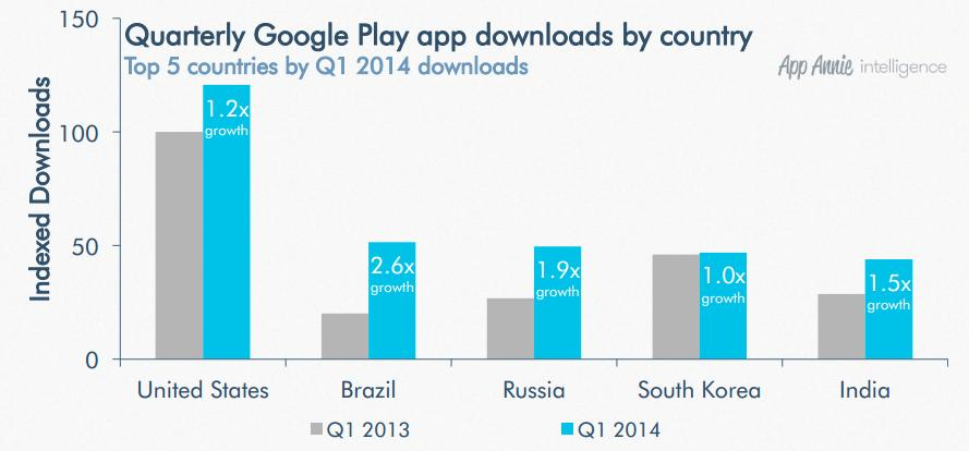 google play app downloads