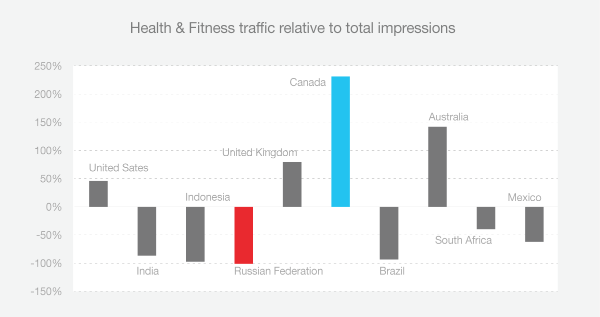 health and fitness traffic related to total impresseions