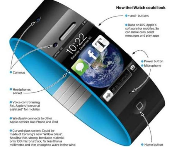 Apple Inc. (AAPL) To Sell Only 3 to 5 Million iWatch ...