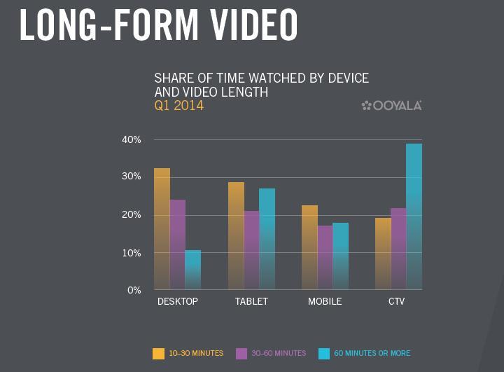 long form video