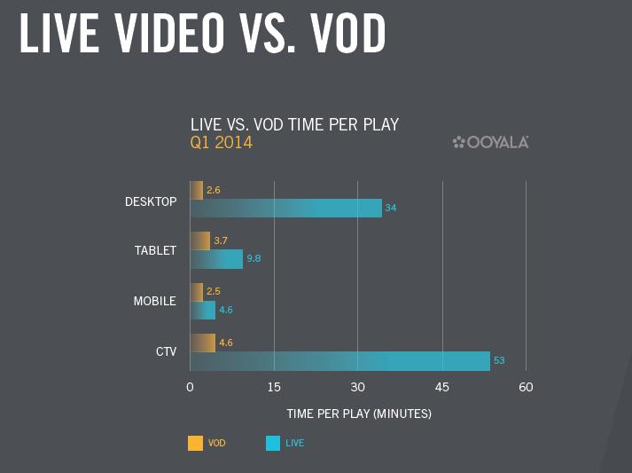 long video vs VOD