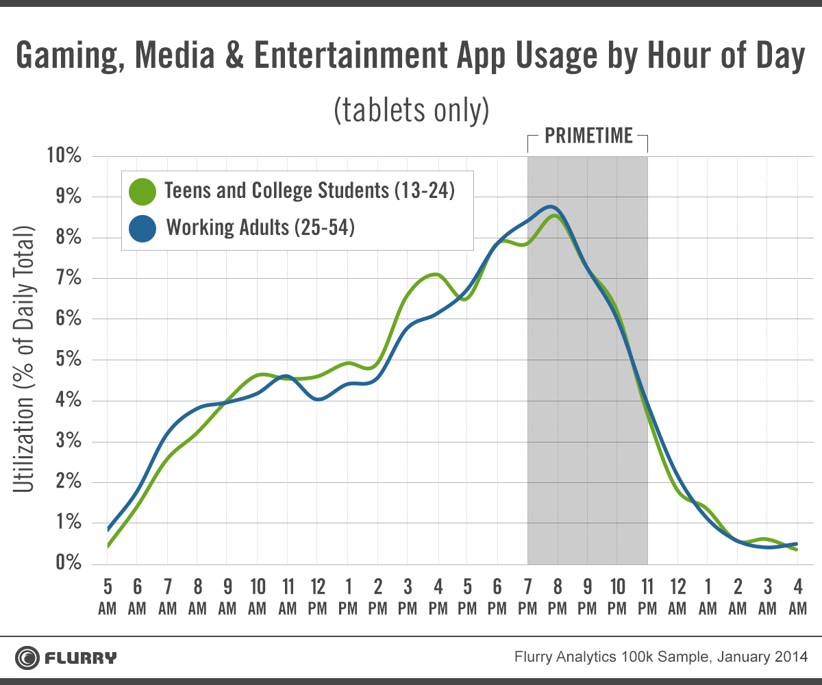 media consumption of tablet