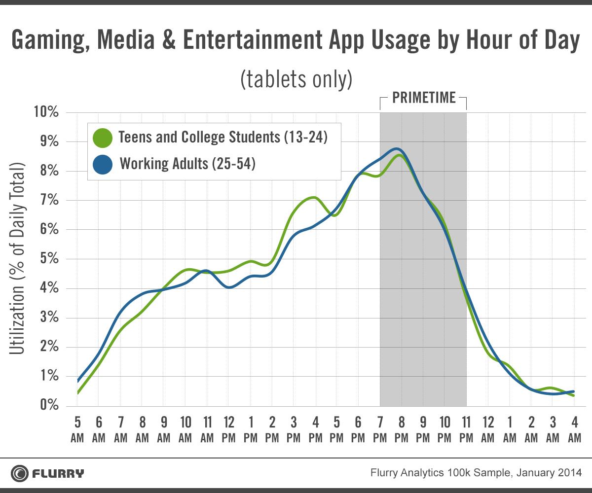 media consumption of tablet