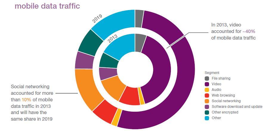 mobile data traffic2