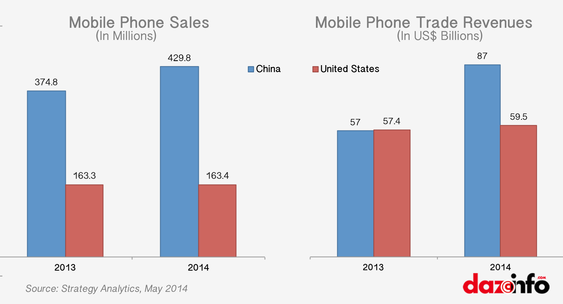 Apple vs China mobile Phone market 2013 - 2014