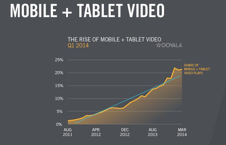 mobile plus tablet-video