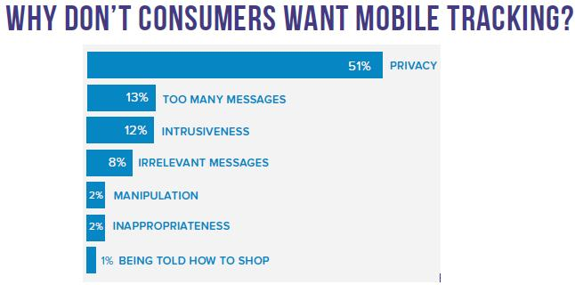 mobile tracking reasons for staying away