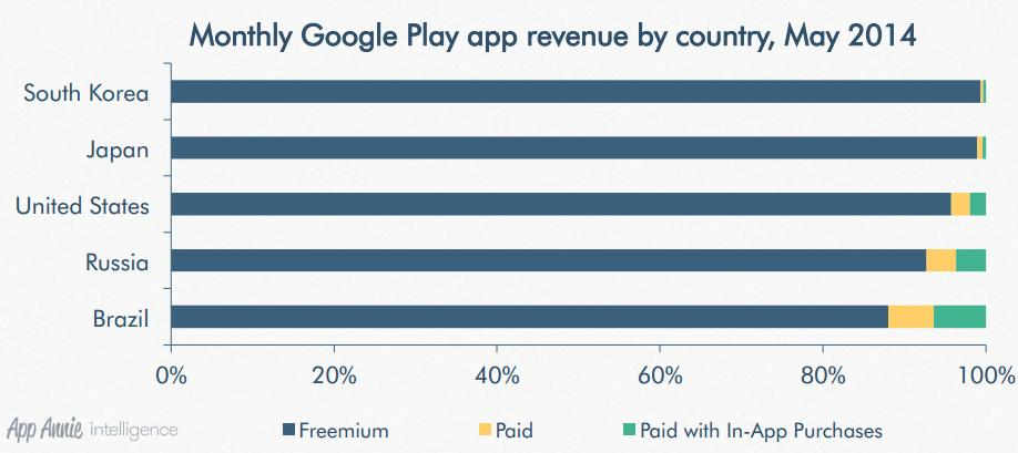 monthly google play app revenue