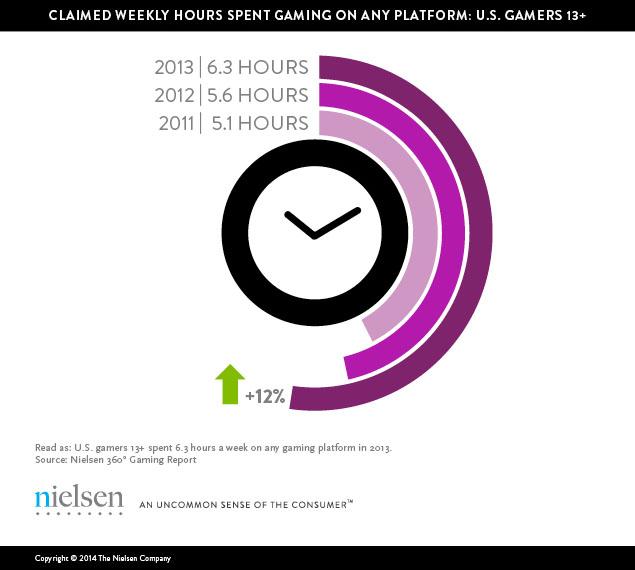 Nielsen gaming time weekly