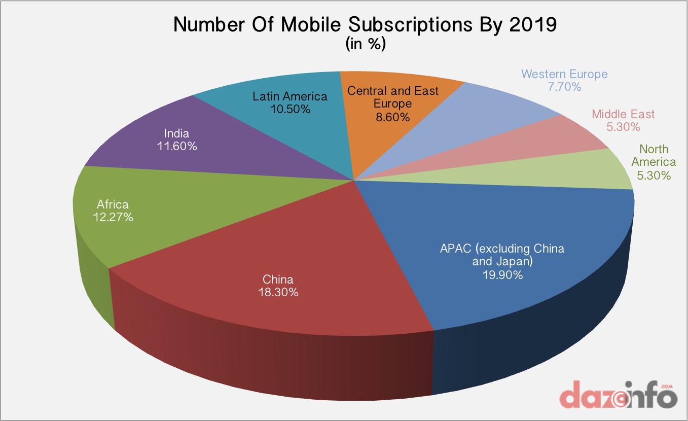 number of mobile subscribers by 2019