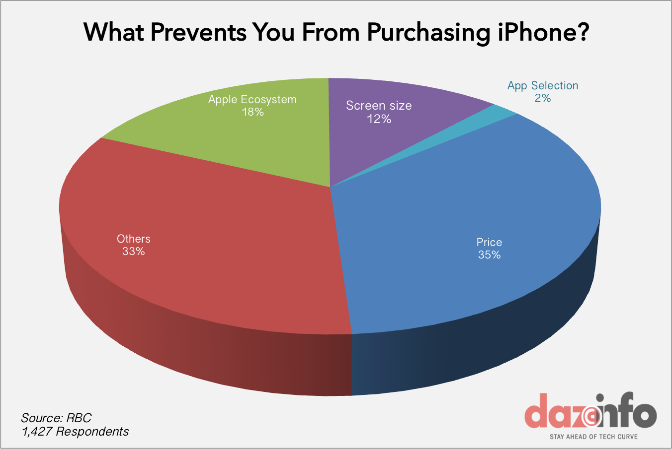 people not buying iPhone 6