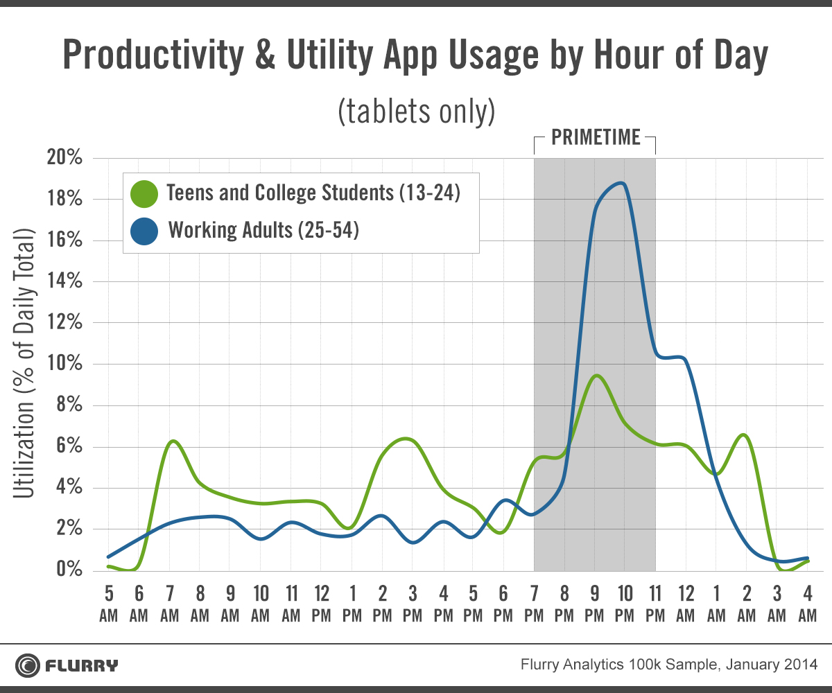 productive utility of tablet