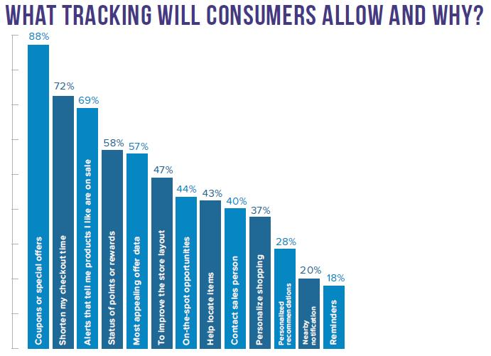 reasons for mobile tracking