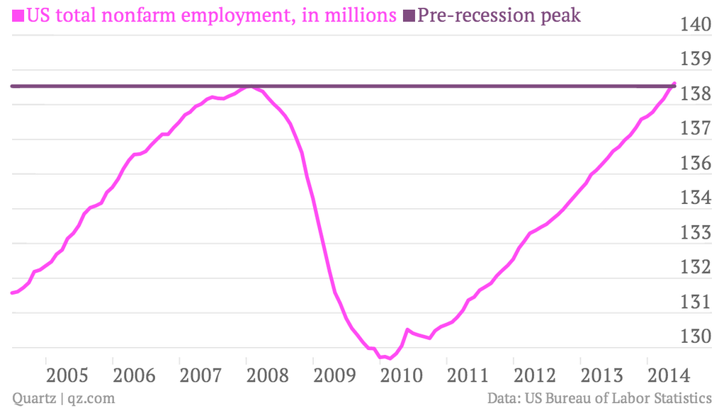 recession recover jobs in the US may 2014
