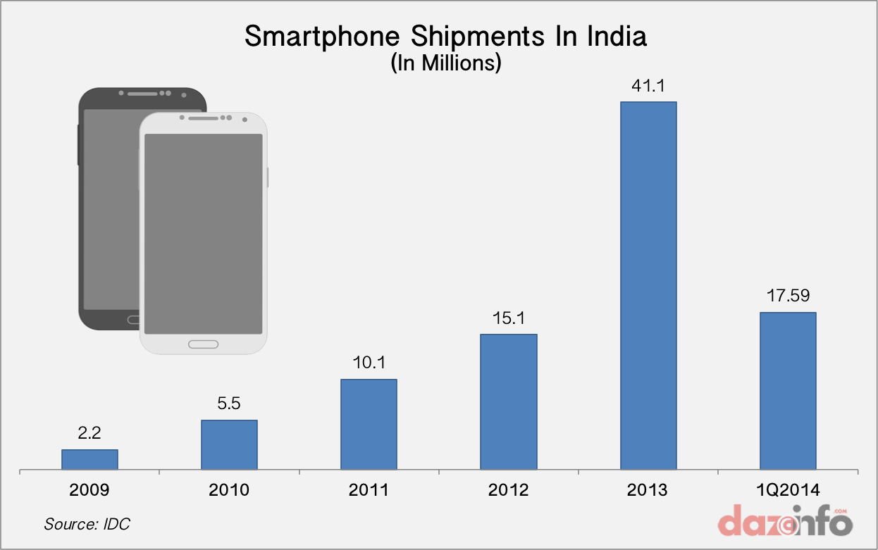 smartphone shipmet in india 2009 - 2014