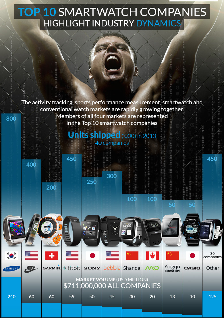 smartwatches-market-players