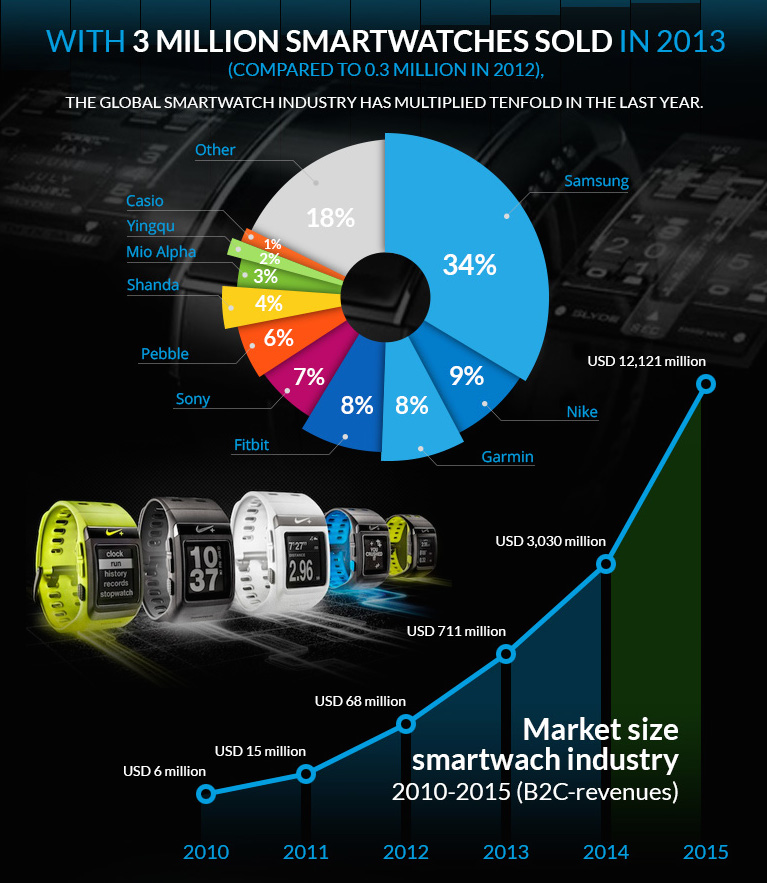 Number Of Smartwatch App Developers To Grow By 300% By 2014E