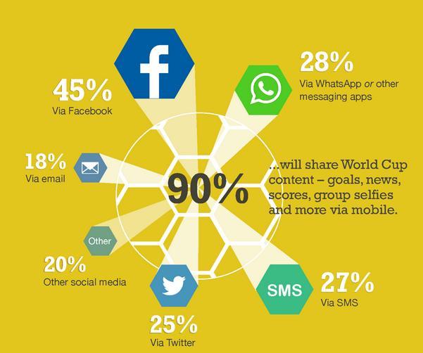social media during fifa