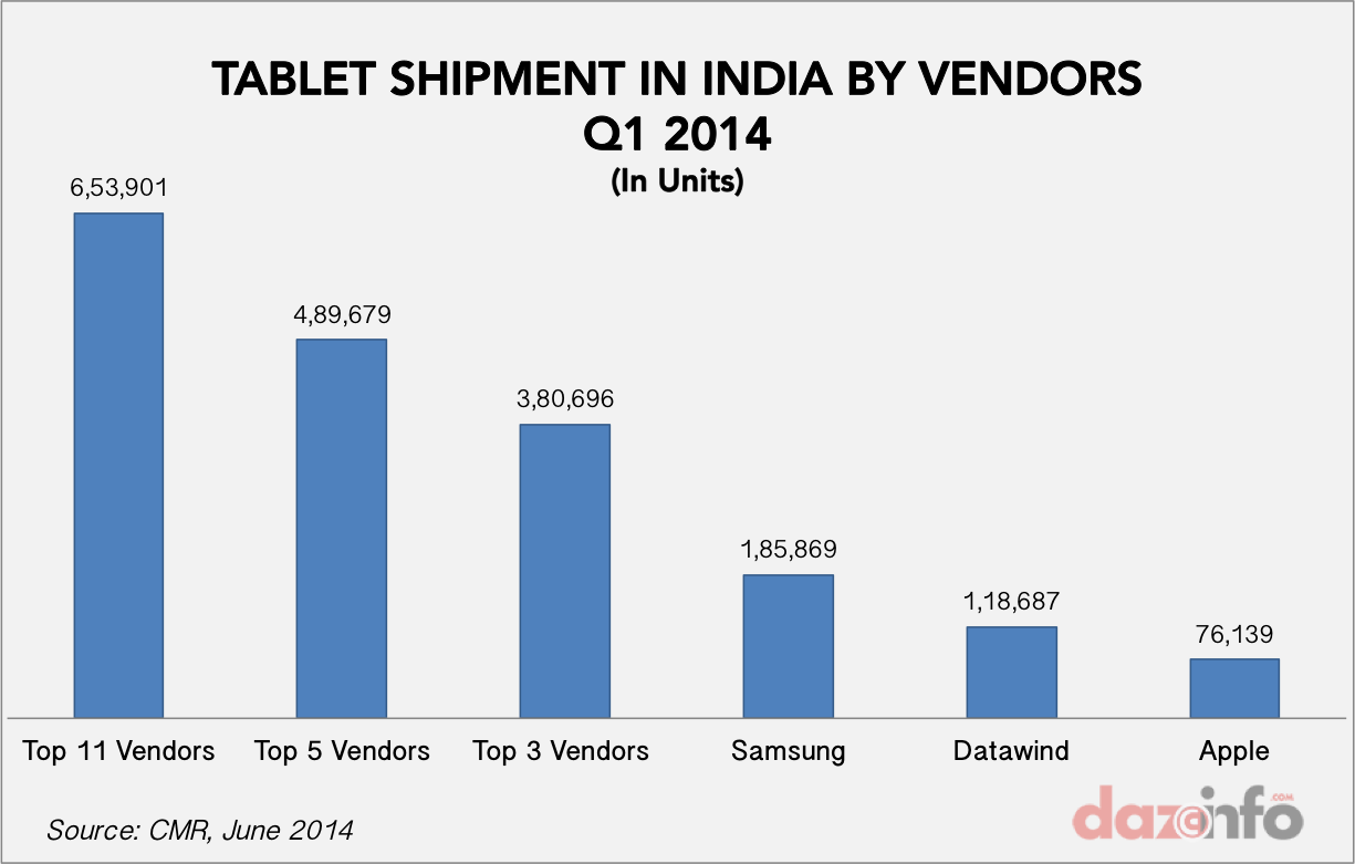 tablet shipments in india Q1 2014