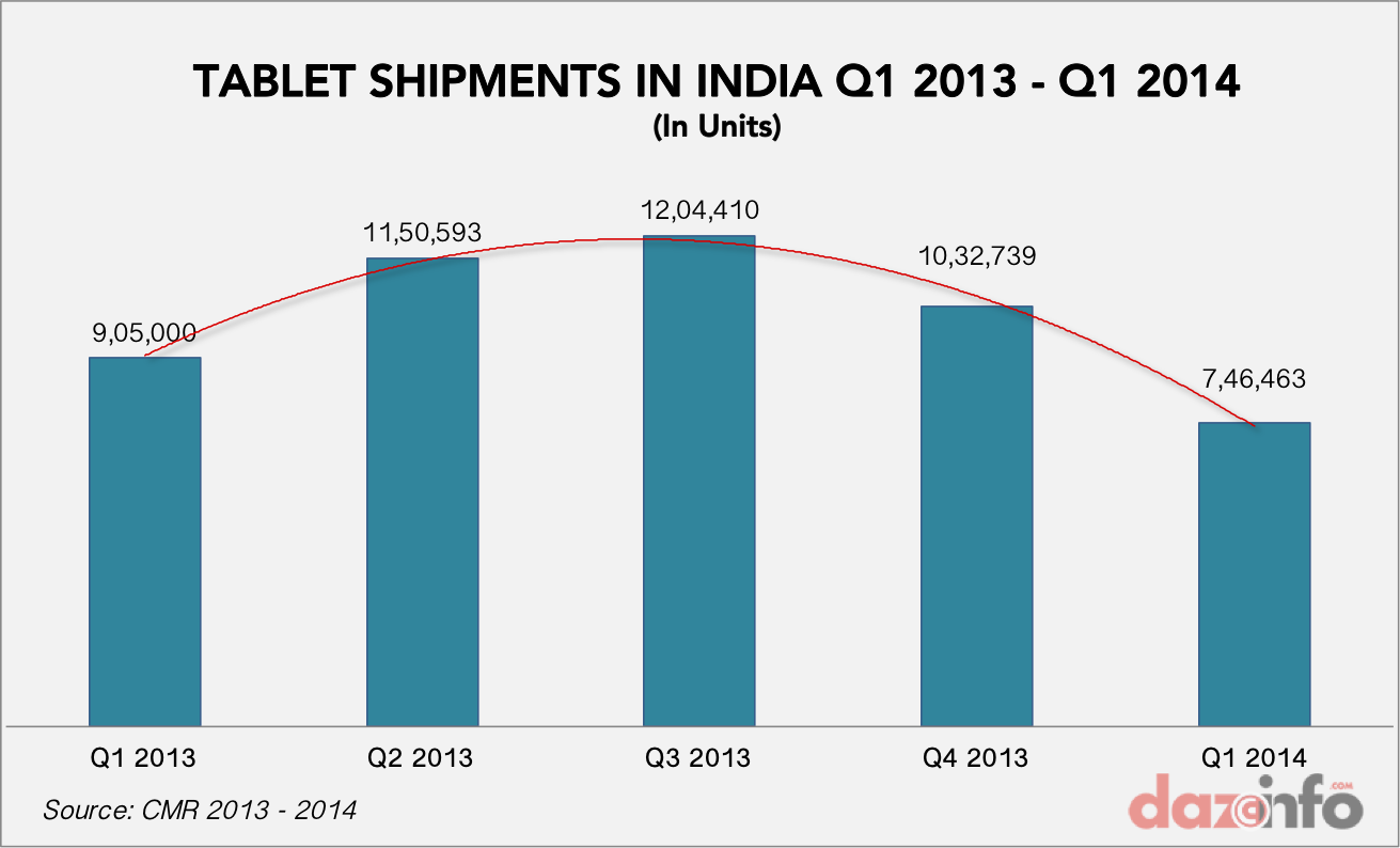 tablet shipments india growth 2013 - 2014