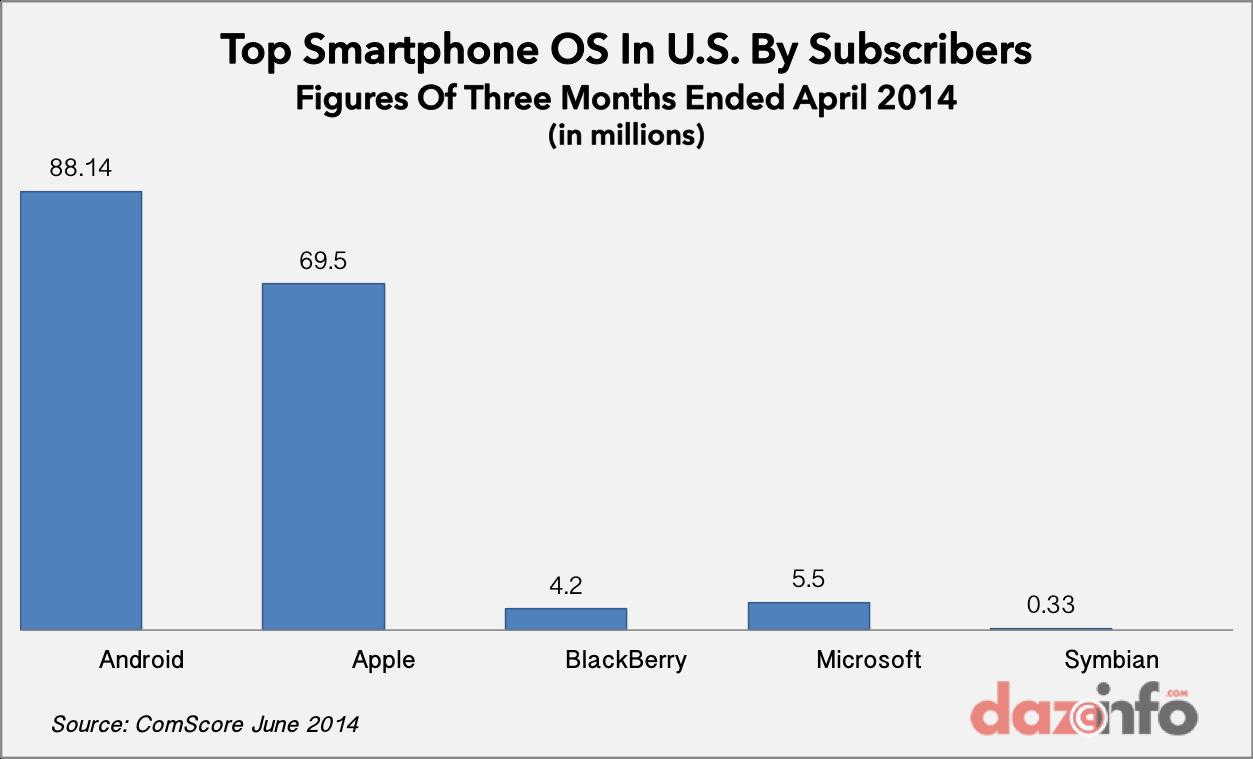 top smartphone OS US April 2014