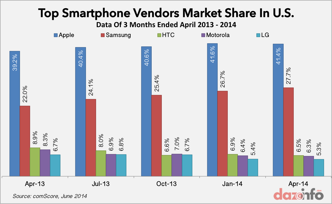top smartphone vendors market share in US April 2014