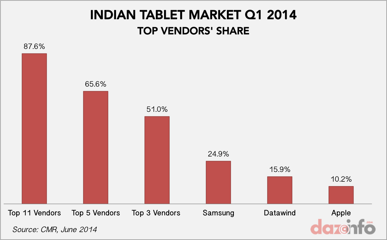 top tablet vendors in india market share Q1 2014