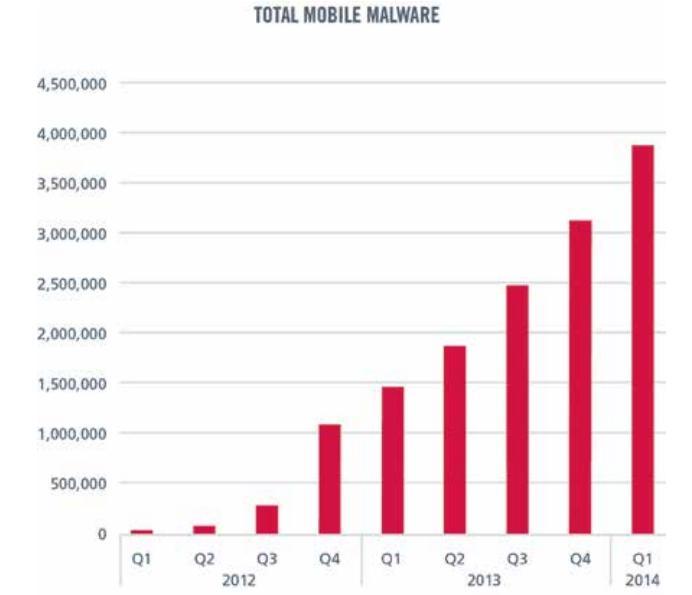 total mobile malware