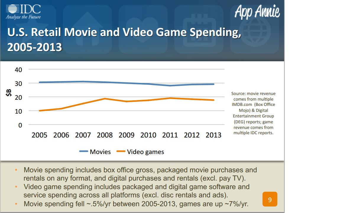 u.s retail and video game spending