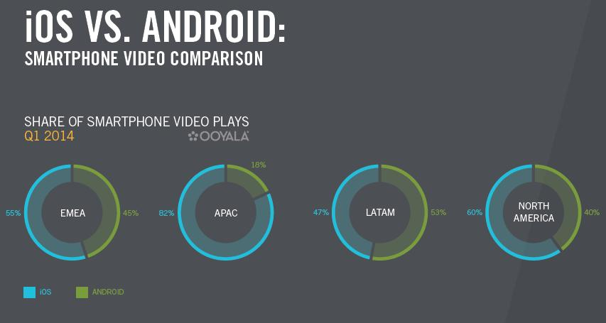 videos iOS vs android