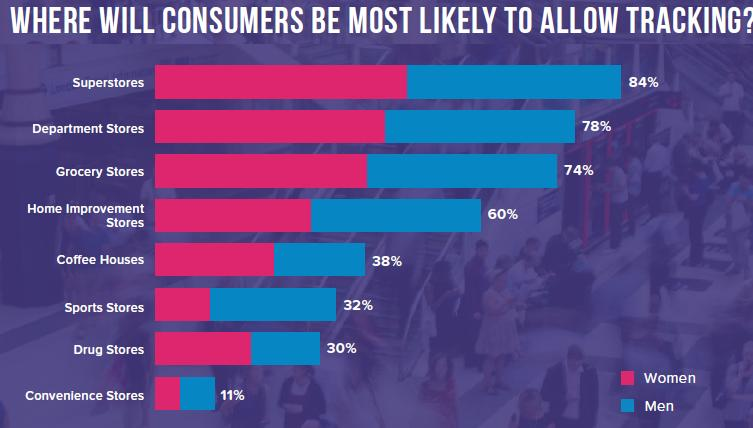 where will consumers allow mobile tracking