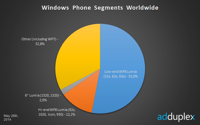windows phone 8 range