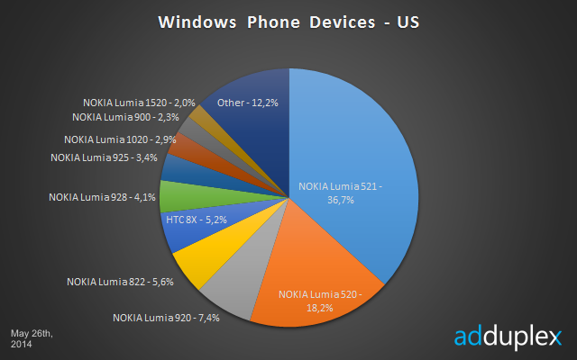 windows Phone Devices Market Share May 2014