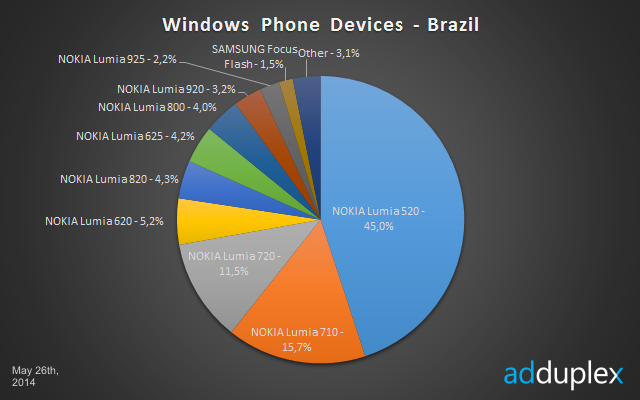 windows phone devices brazil